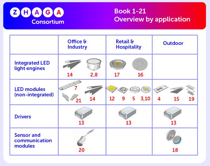 Zhaga konsorttion eri osa-alueet ja spesifikaatio-kirjat eri alueille.